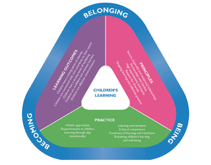 An illustration of the Early Years Learning Framework